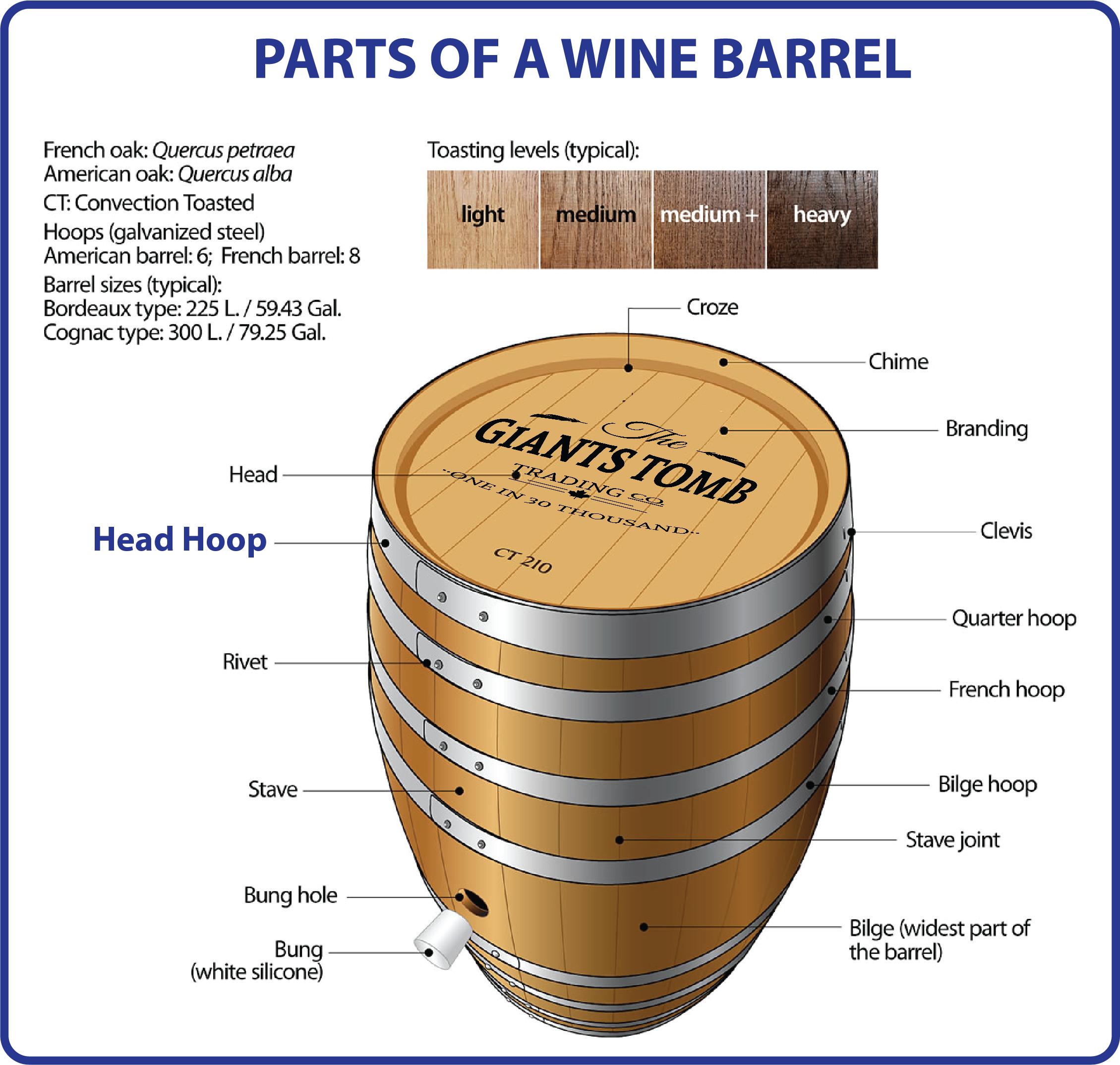 Wine Barrel Parts